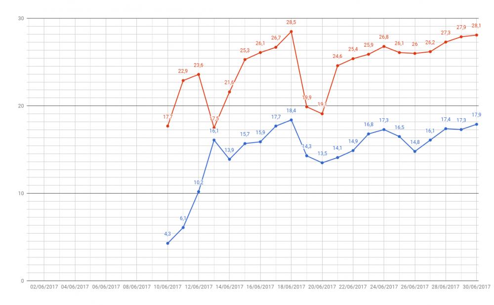chart.thumb.png.4e795e62fc80f362e2a3c8d7fdd4f4fc.png