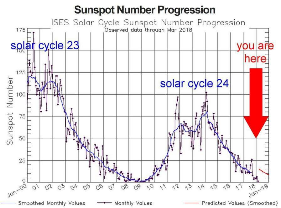 ciclo solar.png