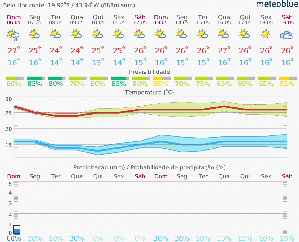 meteogram_14day_hd-10.thumb.png.7ade53e0a2587f2d48068a46362afc33.png