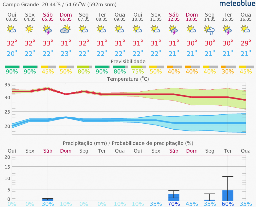 meteogram_14day_hd-8.thumb.png.d5ed78814427f6230e8bee22c927cfd7.png