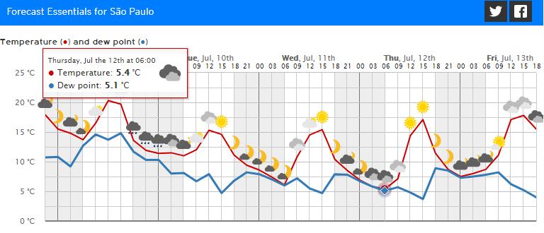 foreca spsp.png