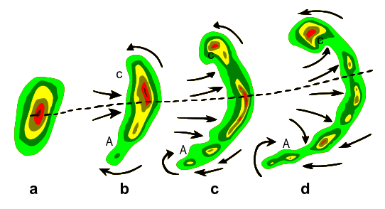 542px-Bow_echo_diagram_svg.png.01ff8640e708e5c34bfe80ab9f00bcb1.png