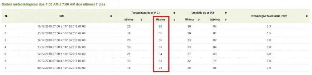 Tormento de calor em Jundiaí.jpg