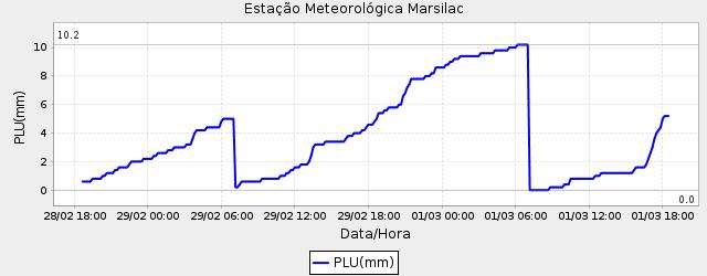 Marsilac01032020.png