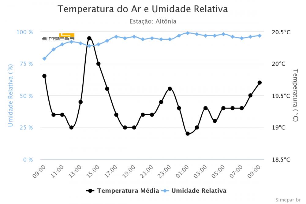 temperatura-do-ar-e-umid (5).png