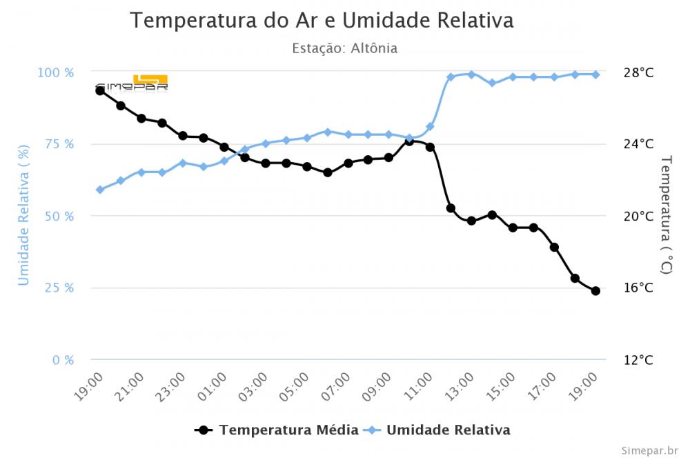 temperatura-do-ar-e-umid (7).png