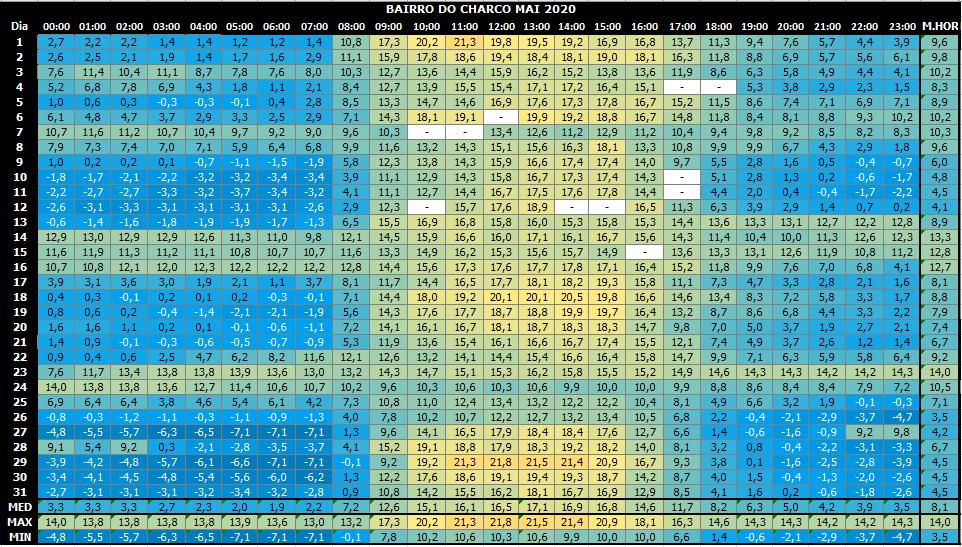 Charco-temp-horaria-maio-2020.PNG.4258900132cac3acadc10e6de5bcafc6.PNG