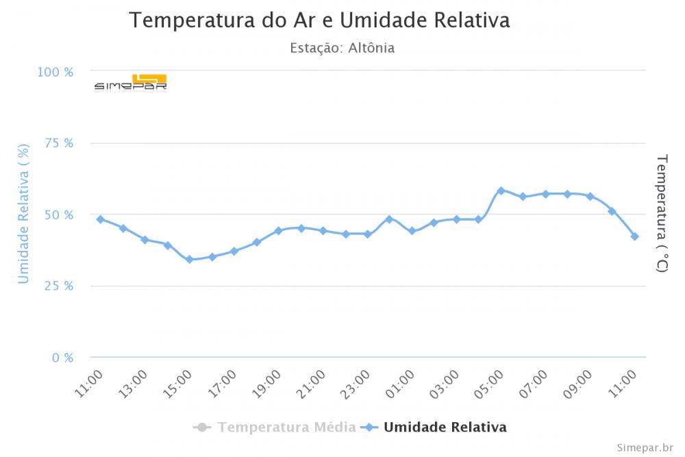 1488124002_temperatura-do-ar-e-umid(17).thumb.png.b627c64aa0445199aa143992b232c30d.png