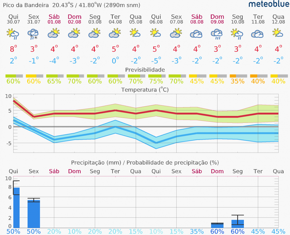 meteogram_14day_hd (1).png