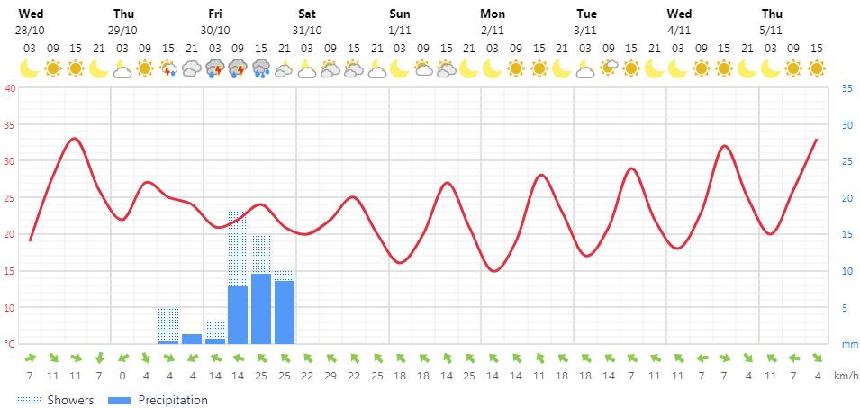 foreca.png.4746eec524a77cdb7493202b90601620.png