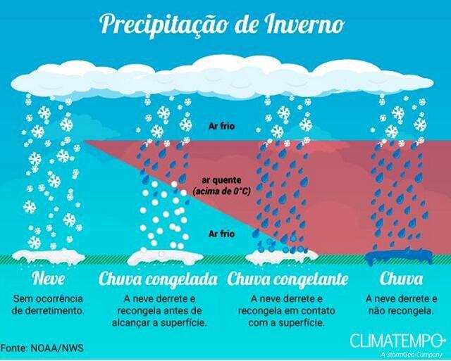 Precipitações invernais.jpg